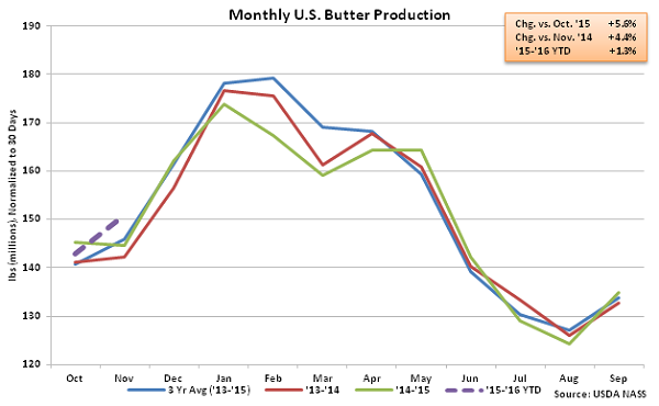 Monthly US Butter Production - Jan 16