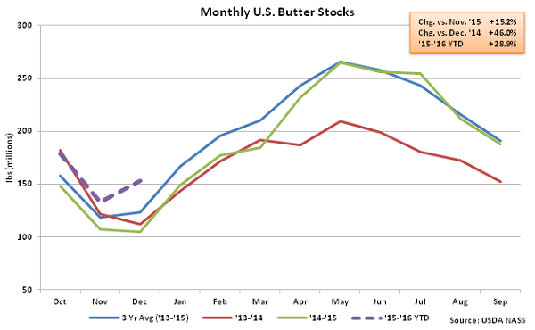 Monthly US Butter Stocks - Jan 16