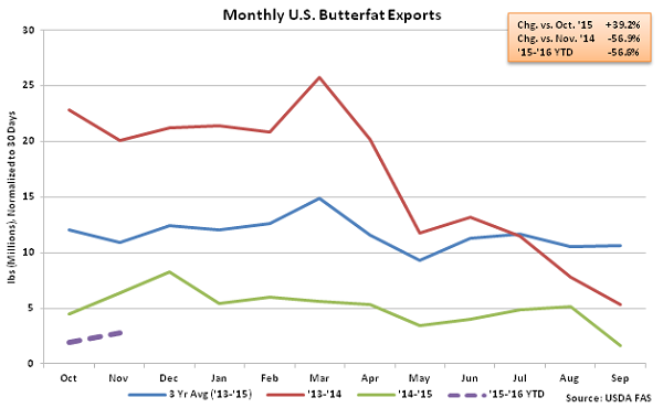 Monthly US Butterfat Exports - Jan 16