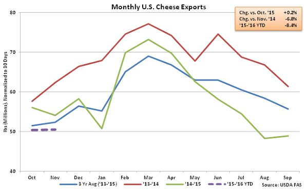 Monthly US Cheese Exports - Jan 16