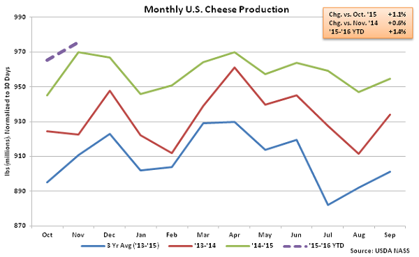 Monthly US Cheese Production - Jan 16
