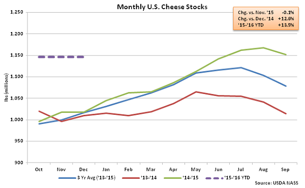 Monthly US Cheese Stocks - Jan 16