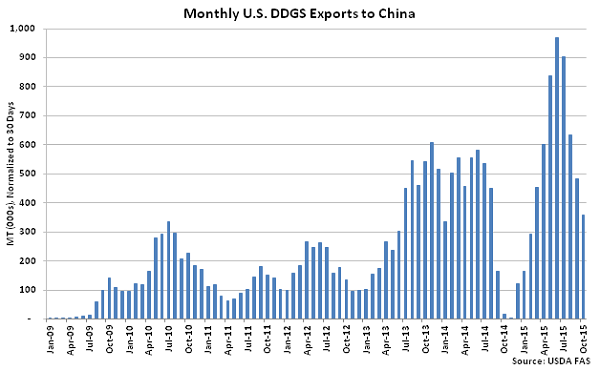 Monthly US DDGS Exports to China - Jan 16