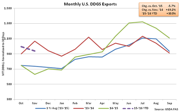 Monthly US DDGS Exports2 - Jan 16