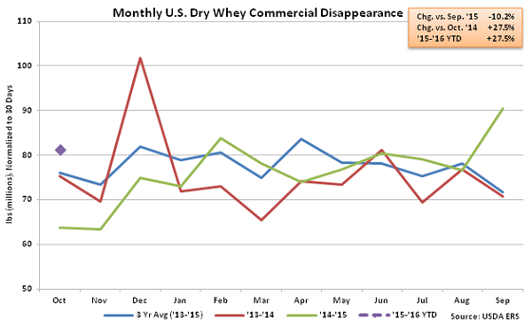 Monthly US Dry Whey Commercial Disappearance - Dec