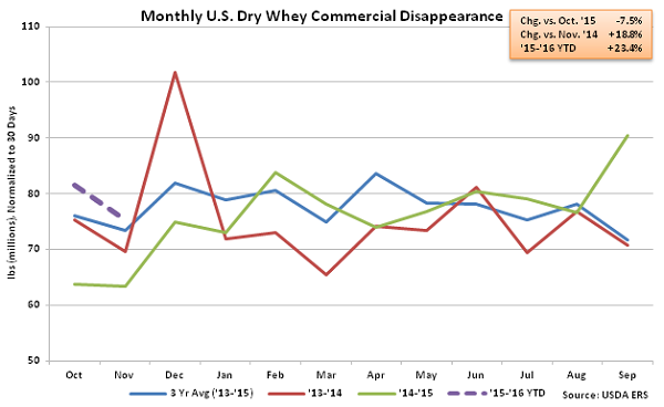 Monthly US Dry Whey Commercial Disappearance - Jan 16
