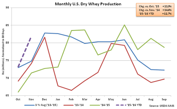 Monthly US Dry Whey Production - Jan 16