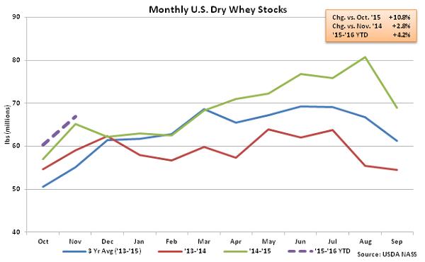 Monthly US Dry Whey Stocks - Jan 16