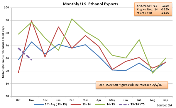 Monthly US Ethanol Exports 1-13-16
