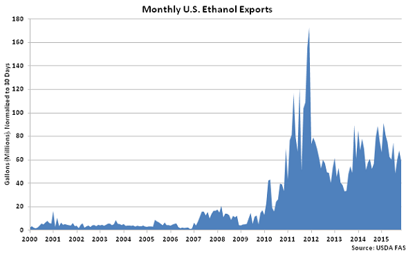 Monthly US Ethanol Exports - Jan 16