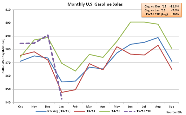 Monthly US Gasoline Sales 1-6-16