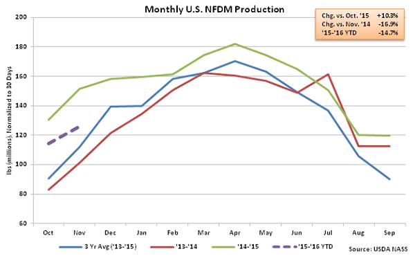Monthly US NFDM Production - Jan 16