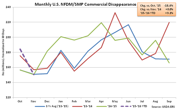 Monthly US NFDM-SMP Commercial Disappearance - Jan 16