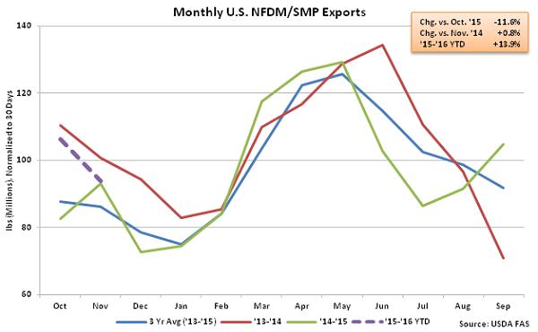 Monthly US NFDM-SMP Exports - Jan 16