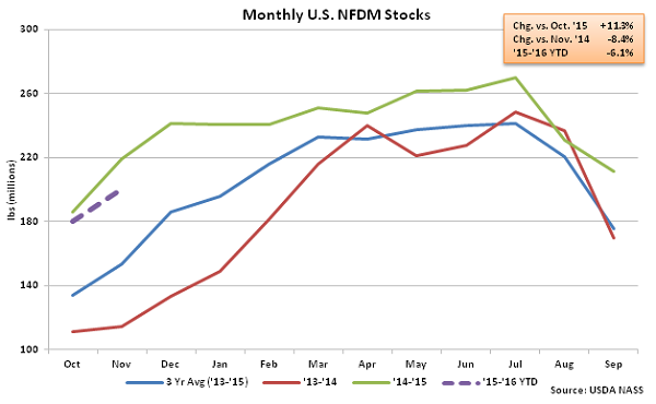 Monthly US NFDM Stocks - Jan 16