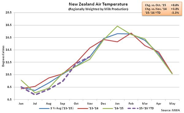 New Zealand Air Temperature - Jan 16