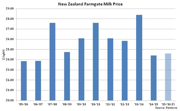 New Zealand Farmgate Milk Price - Jan 16