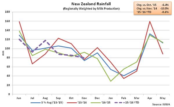 New Zealand Rainfall - Jan 16
