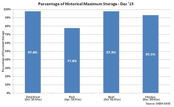 Percentage of Historical Maximum Seasonal Storage Dec 15 - Jan 16
