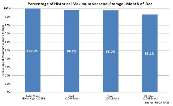 Percentage of Historical Maximum Seasonal Storage - Jan 16