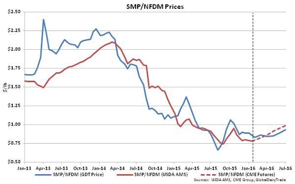SMP-NFDM Prices - 1-19-16