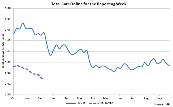 Total Cars Online for the Reporting Week - Jan 16