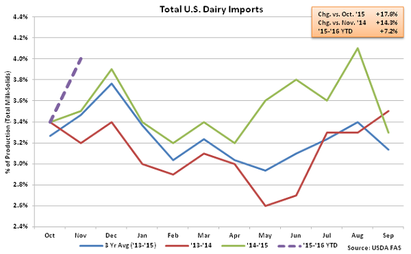 Total US Dairy Imports - Jan 16