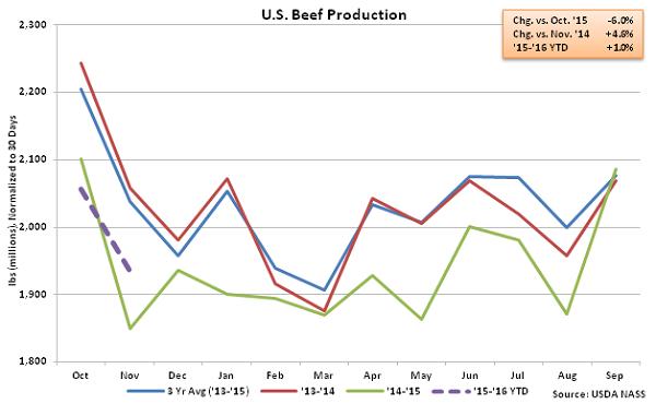 US Beef Production - Dec