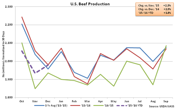 US Beef Production - Jan 16