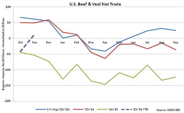 US Beef and Veal Net Trade - Jan 16