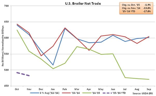 US Broiler Net Trade - Jan 16