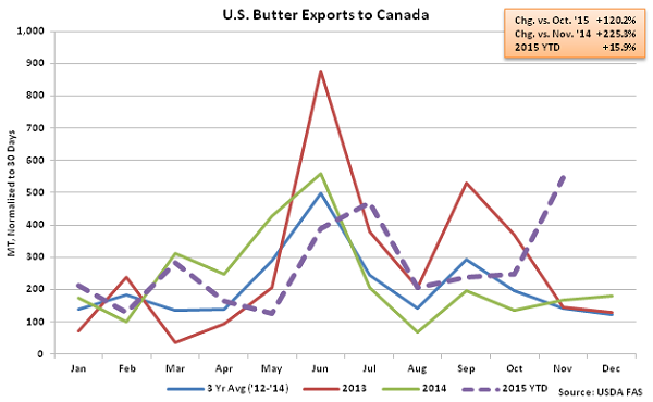 US Butter Exports to Canada - Jan 16