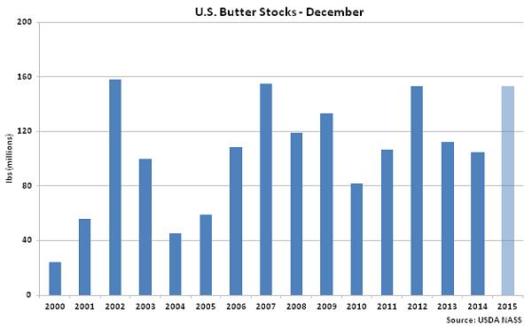 US Butter Stocks Dec - Jan 16