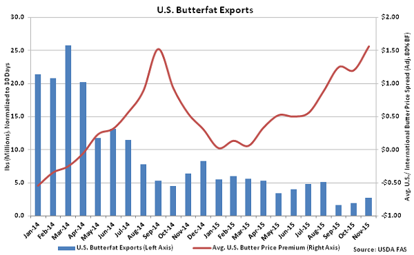 US Butterfat Exports - Jan 16