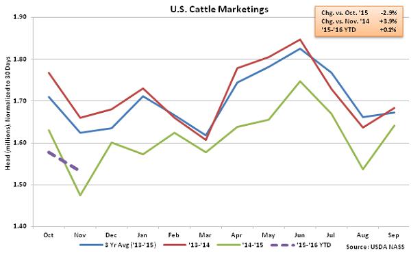US Cattle Marketings - Dec