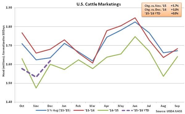 US Cattle Marketings - Jan 16