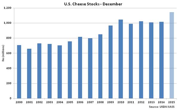 US Cheese Stocks Dec - Jan 16