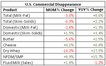 US Commercial Disappearance percentage change - Dec