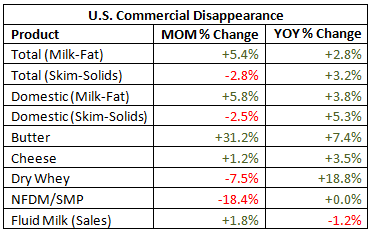 US Commercial Disappearance percentage change - Jan 16