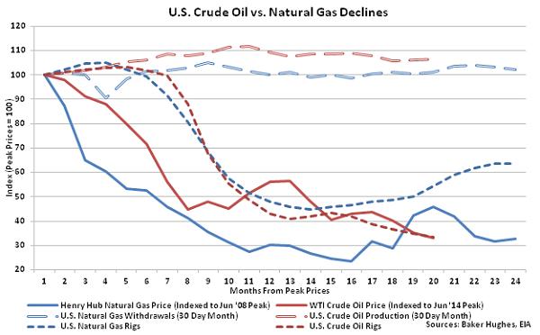 US Crude Oil vs Natural Gas Declines - 1-13-16