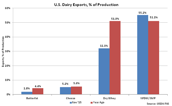 US Dairy Exports, percentage of Production - Jan 16