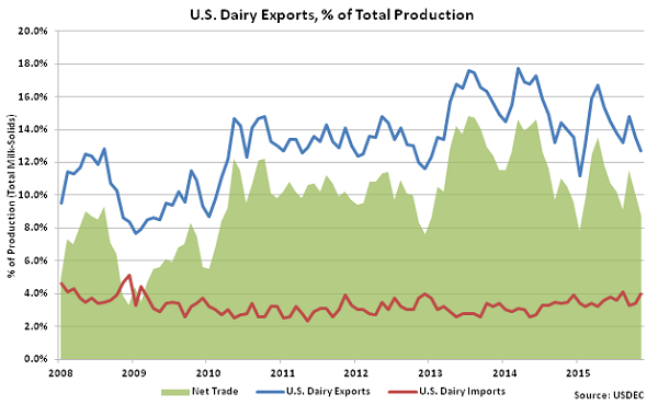 US Dairy Exports, percentage of Total Production - Jan 16