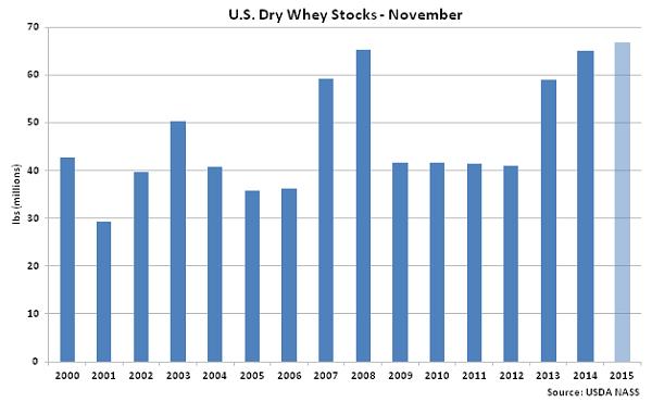 US Dry Whey Stocks Nov - Jan 16