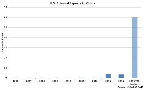 US Ethanol Exports to China - Jan 16