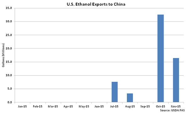 US Ethanol Exports to China2 - Jan 16