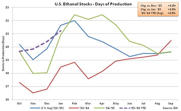 US Ethanol Stocks - Days of Production 1-13-16