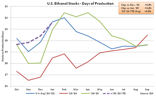 US Ethanol Stocks - Days of Production 1-21-16