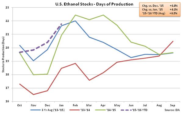 US Ethanol Stocks - Days of Production 1-27-16