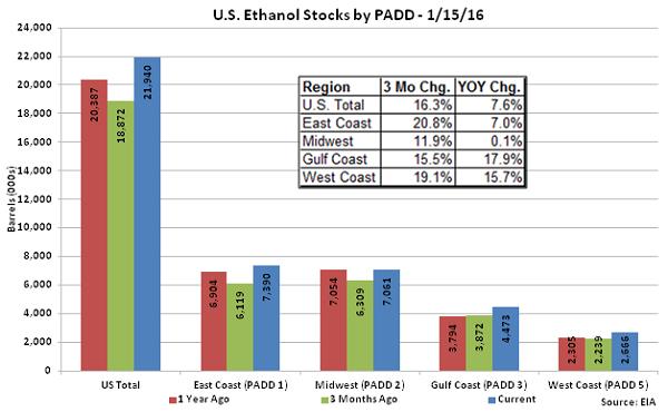 US Ethanol Stocks by PADD 1-15-16