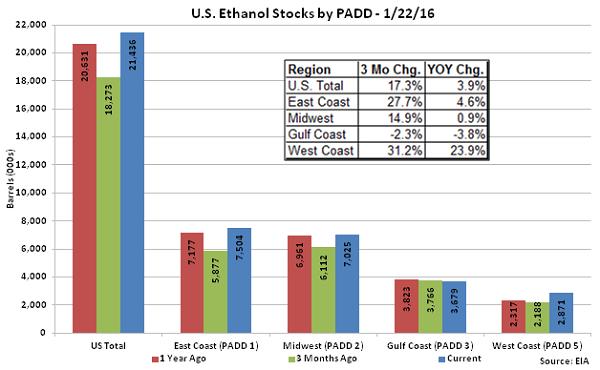 US Ethanol Stocks by PADD 1-22-16